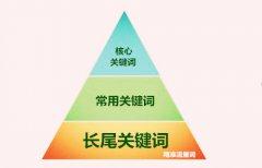 【北京SEO】网站如何做关键词,关键词怎么分布