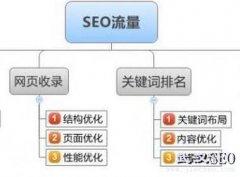 【千度快手点击器】SEO网站自动化宣传工具