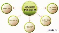 武汉SEO优化•网站内容优化的方法