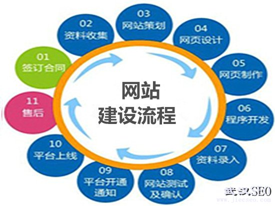 企业网站建设流程