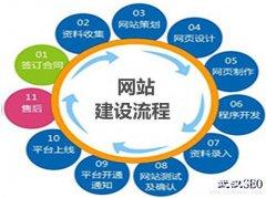 湘潭网站建设多少钱? 企业网站建设需要多少钱